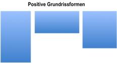 Positive Grundrisse