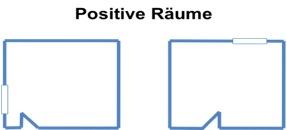 Positive Räume